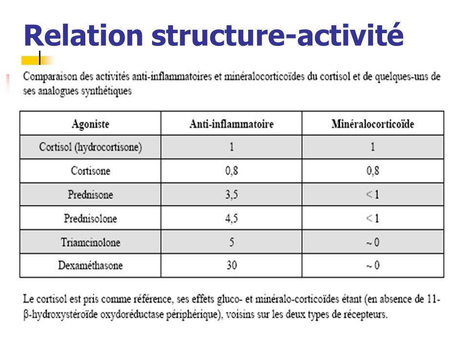 Relation structure-activité