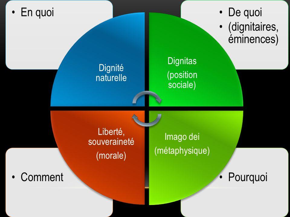 Dignité naturelle En quoi. (position sociale) Dignitas. De quoi. (dignitaires, éminences) (métaphysique)