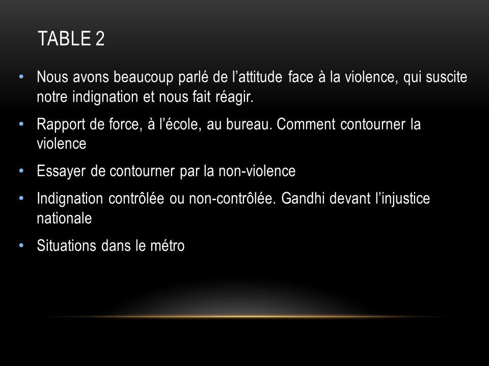 Table 2Nous avons beaucoup parlé de l'attitude face à la violence, qui suscite notre indignation et nous fait réagir.