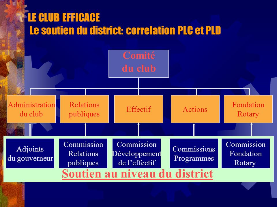 LE CLUB EFFICACE Le soutien du district: correlation PLC et PLD