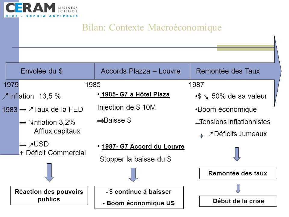 Bilan: Contexte Macroéconomique