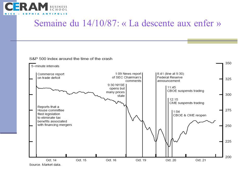 Semaine du 14/10/87: « La descente aux enfer »