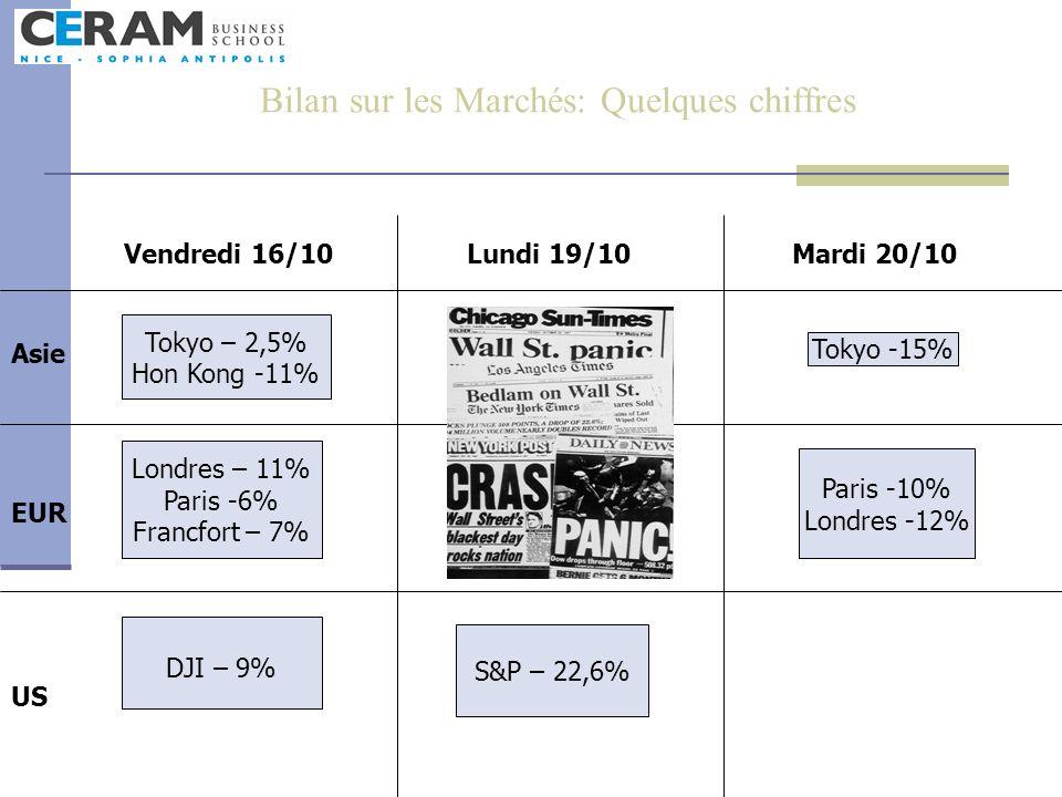 Bilan sur les Marchés: Quelques chiffres