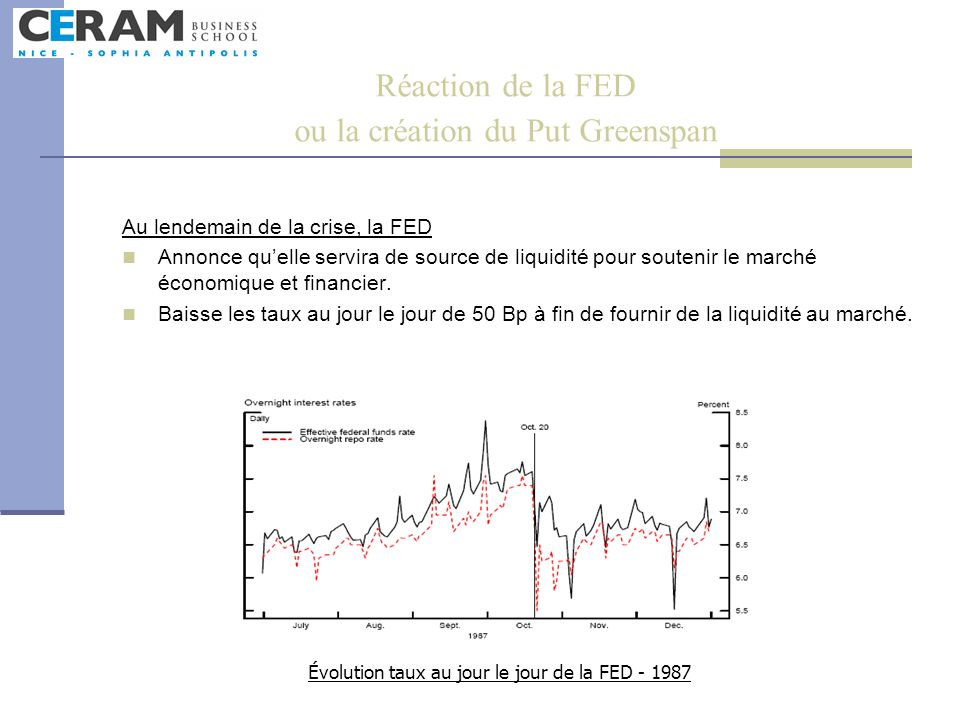 Réaction de la FED ou la création du Put Greenspan