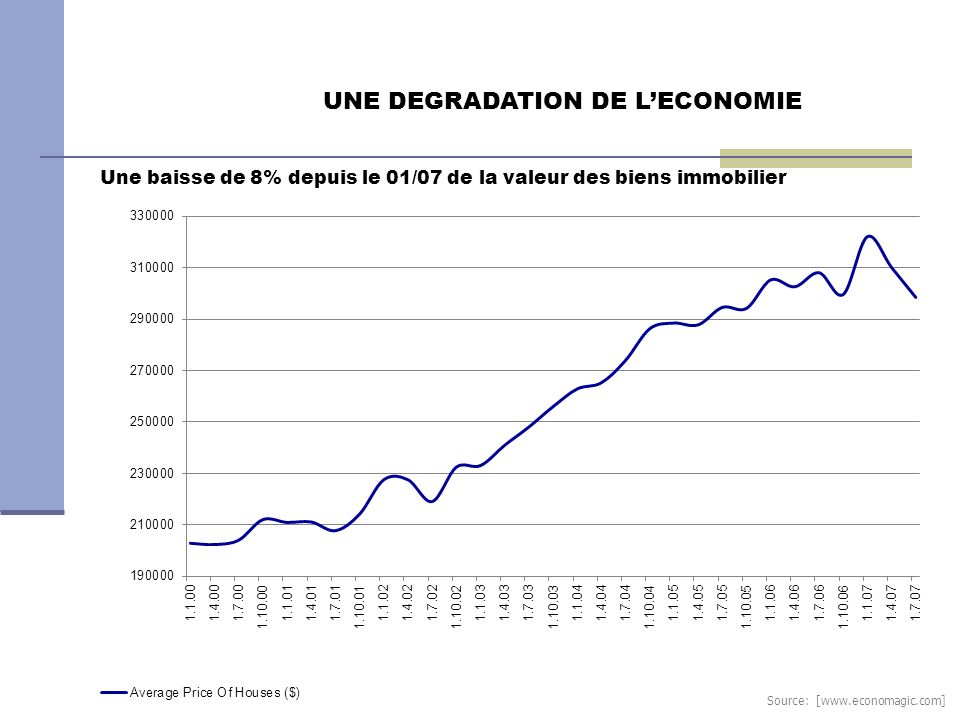 UNE DEGRADATION DE L'ECONOMIE