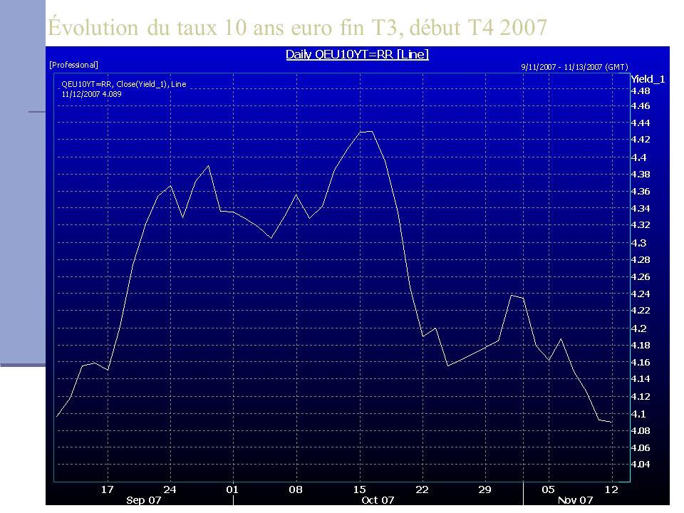 Évolution du taux 10 ans euro fin T3, début T4 2007