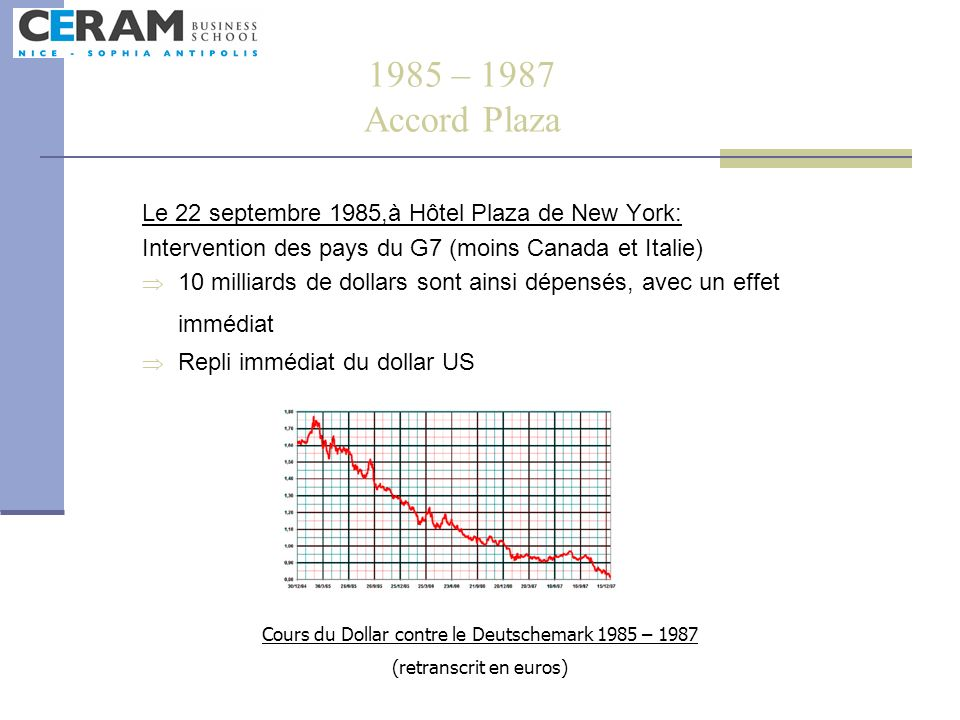 1985 – 1987 Accord PlazaLe 22 septembre 1985,à Hôtel Plaza de New York: Intervention des pays du G7 (moins Canada et Italie)