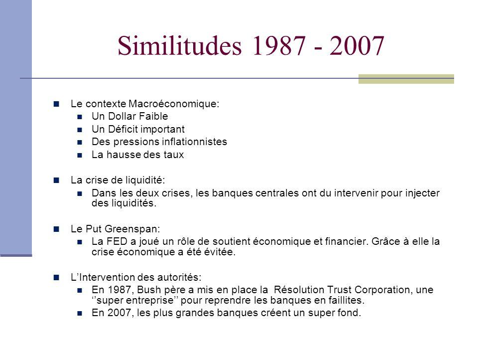Similitudes 1987 - 2007 Le contexte Macroéconomique: Un Dollar Faible