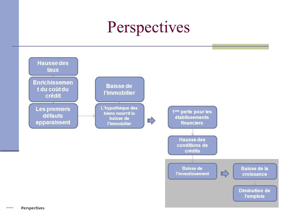Perspectives Hausse des taux Enrichissement du coût du crédit