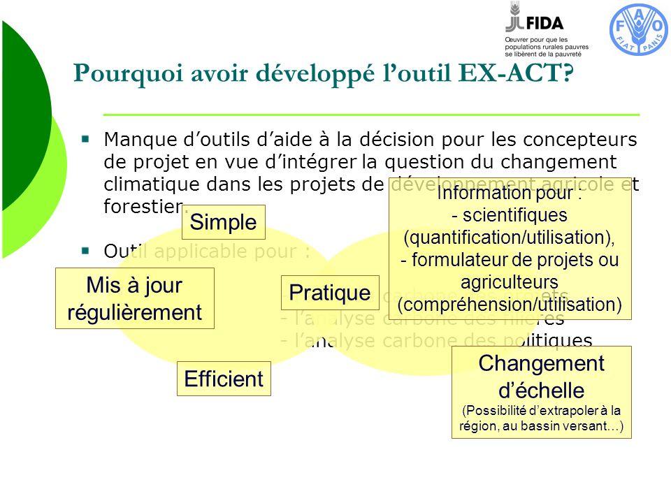 Pourquoi avoir développé l'outil EX-ACT