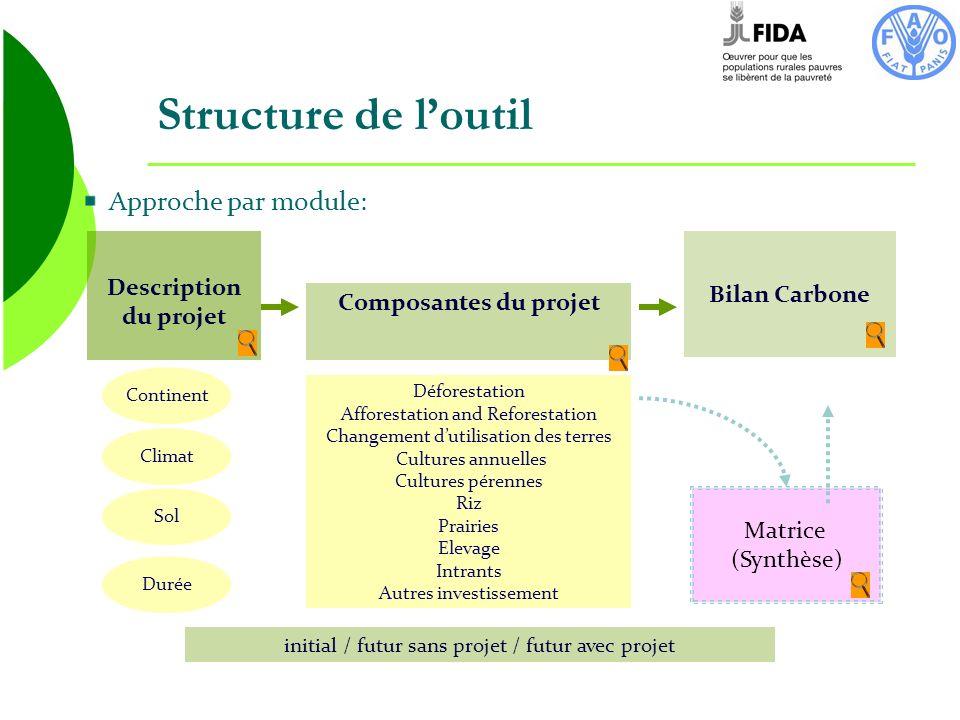 Structure de l'outil Approche par module: Description du projet