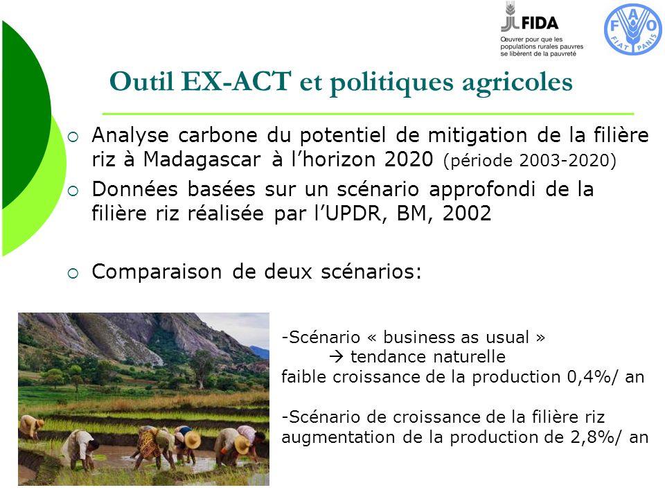 Outil EX-ACT et politiques agricoles