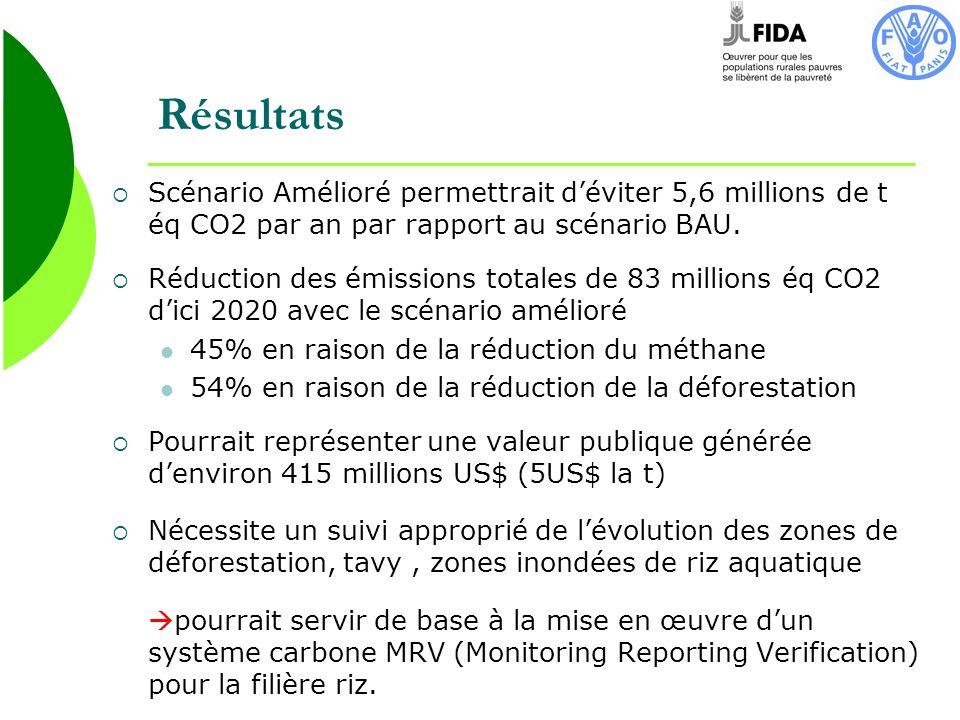 Résultats Scénario Amélioré permettrait d'éviter 5,6 millions de t éq CO2 par an par rapport au scénario BAU.