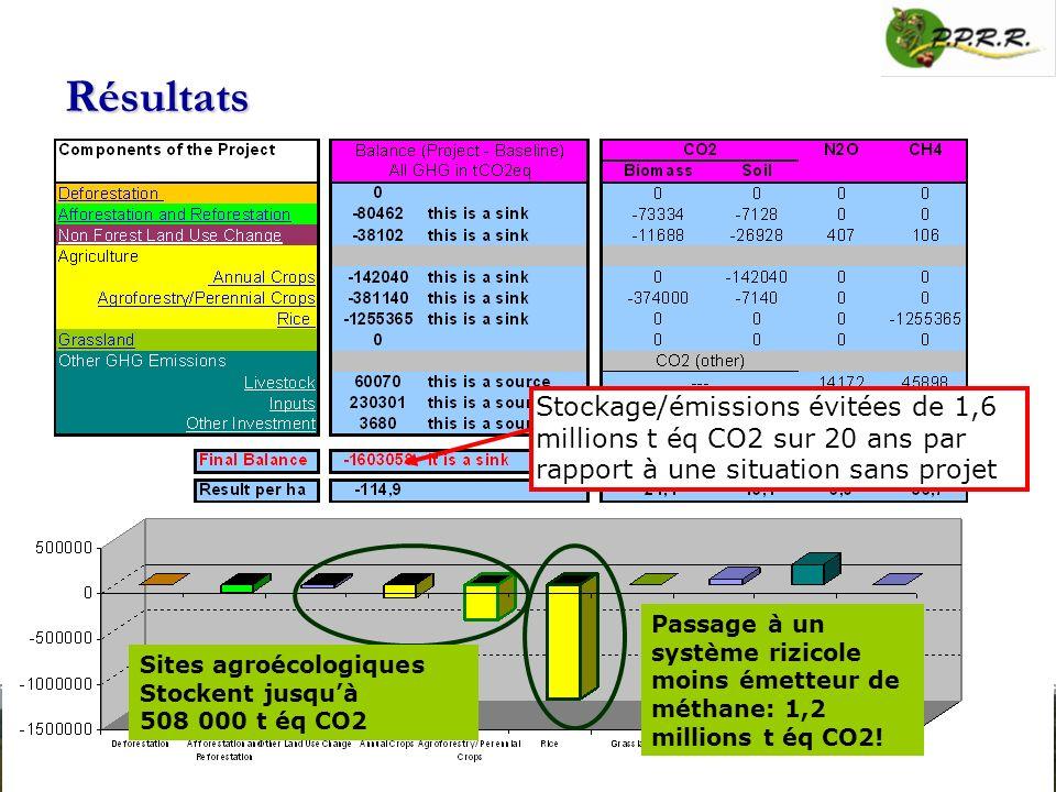 Résultats Stockage/émissions évitées de 1,6 millions t éq CO2 sur 20 ans par rapport à une situation sans projet.