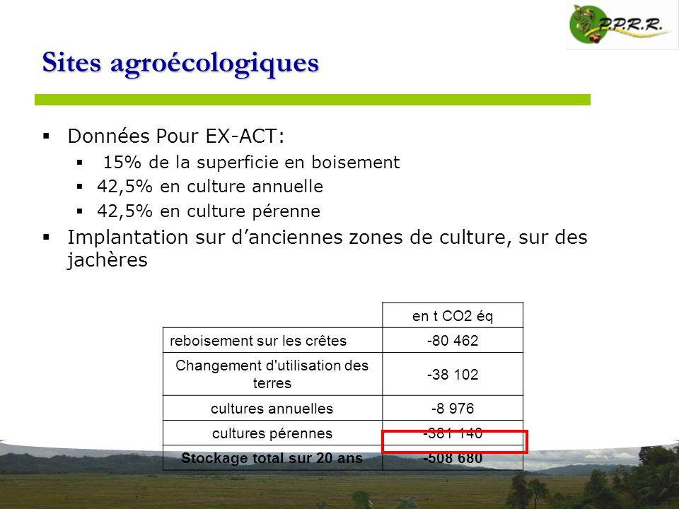 Sites agroécologiques