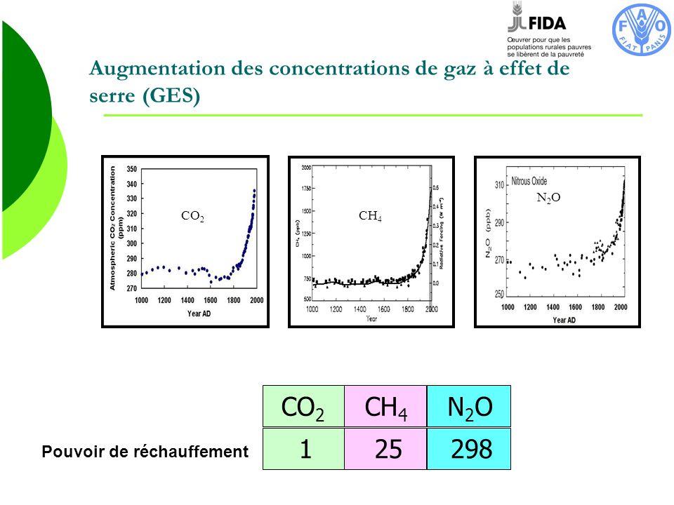 Augmentation des concentrations de gaz à effet de serre (GES)