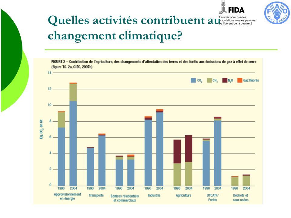 Quelles activités contribuent au changement climatique