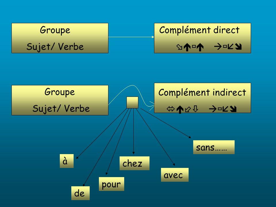 Groupe Sujet/ Verbe. Complément direct.  Complément indirect.  Groupe. Sujet/ Verbe.