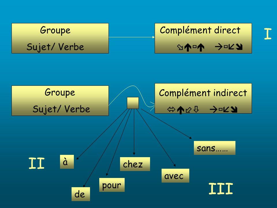 I II III III III Groupe Sujet/ Verbe Complément direct 