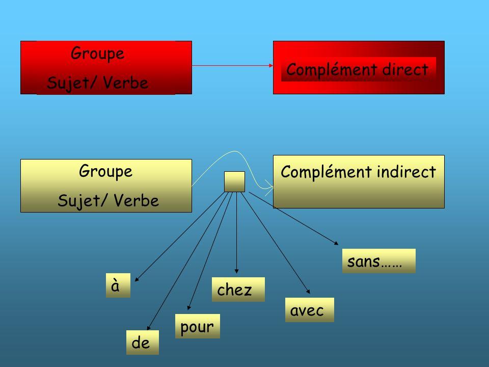 Groupe Sujet/ Verbe. Complément direct. Complément indirect. Groupe. Sujet/ Verbe. sans…… à. chez.
