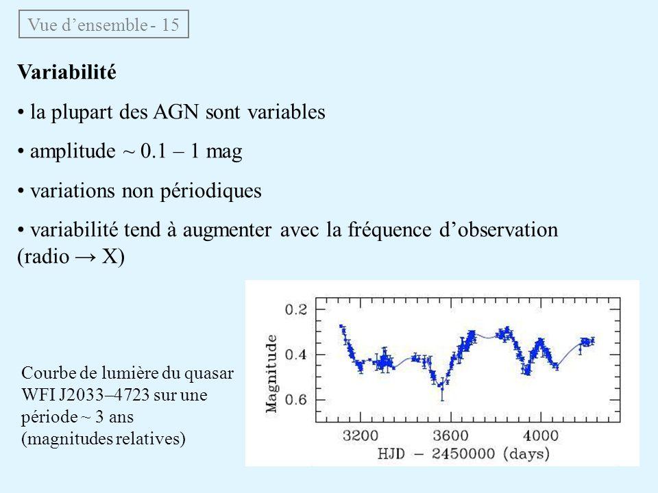 • la plupart des AGN sont variables • amplitude ~ 0.1 – 1 mag
