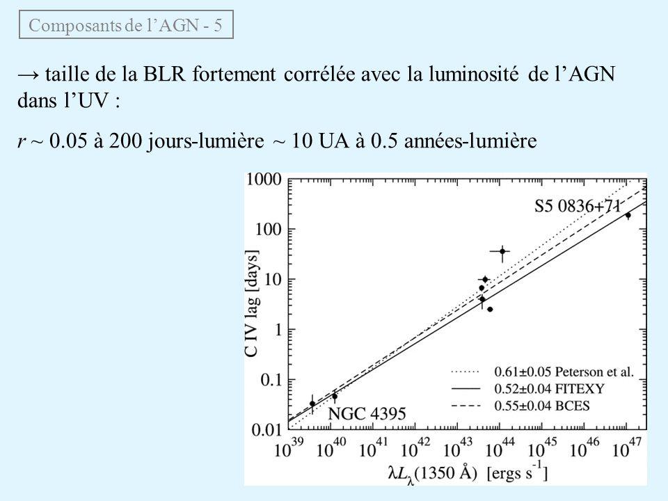 r ~ 0.05 à 200 jours-lumière ~ 10 UA à 0.5 années-lumière