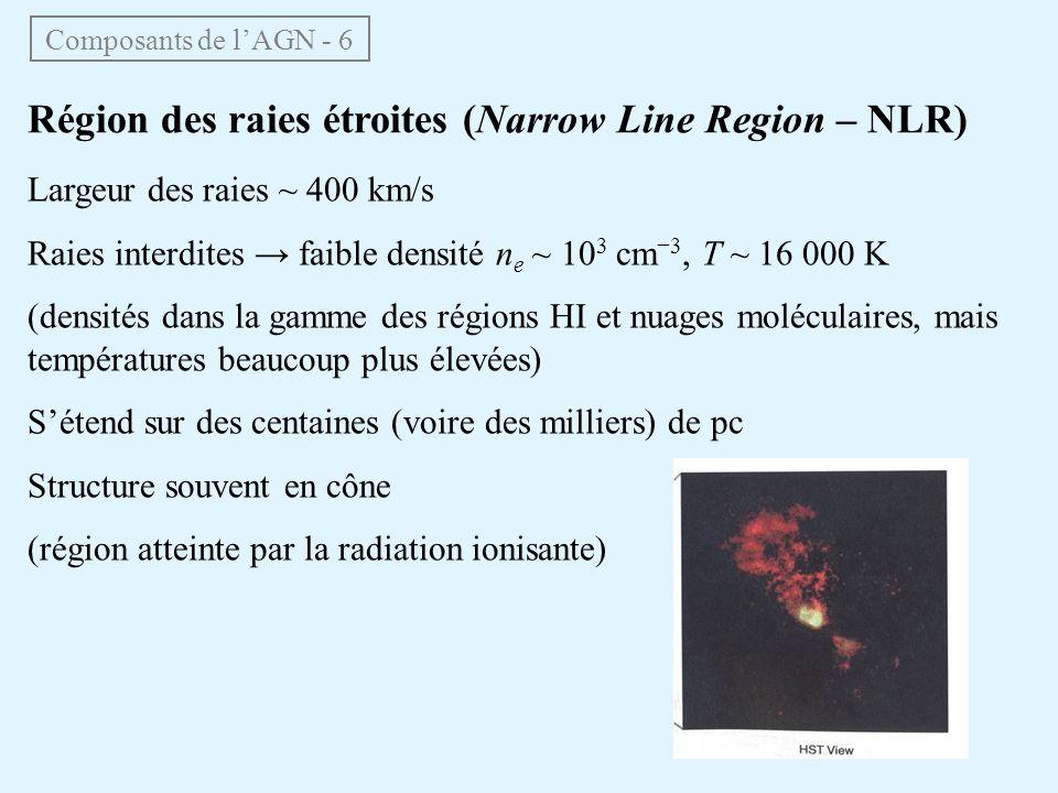 Région des raies étroites (Narrow Line Region – NLR)
