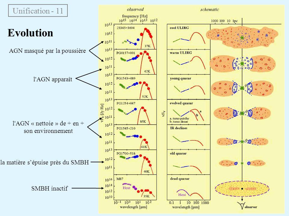 Evolution Unification - 11 AGN masqué par la poussière l AGN apparaît