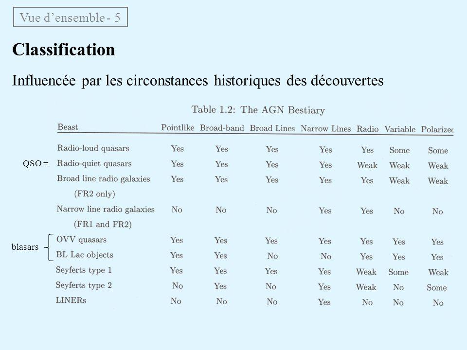 Vue d'ensemble - 5 Classification. Influencée par les circonstances historiques des découvertes. QSO =