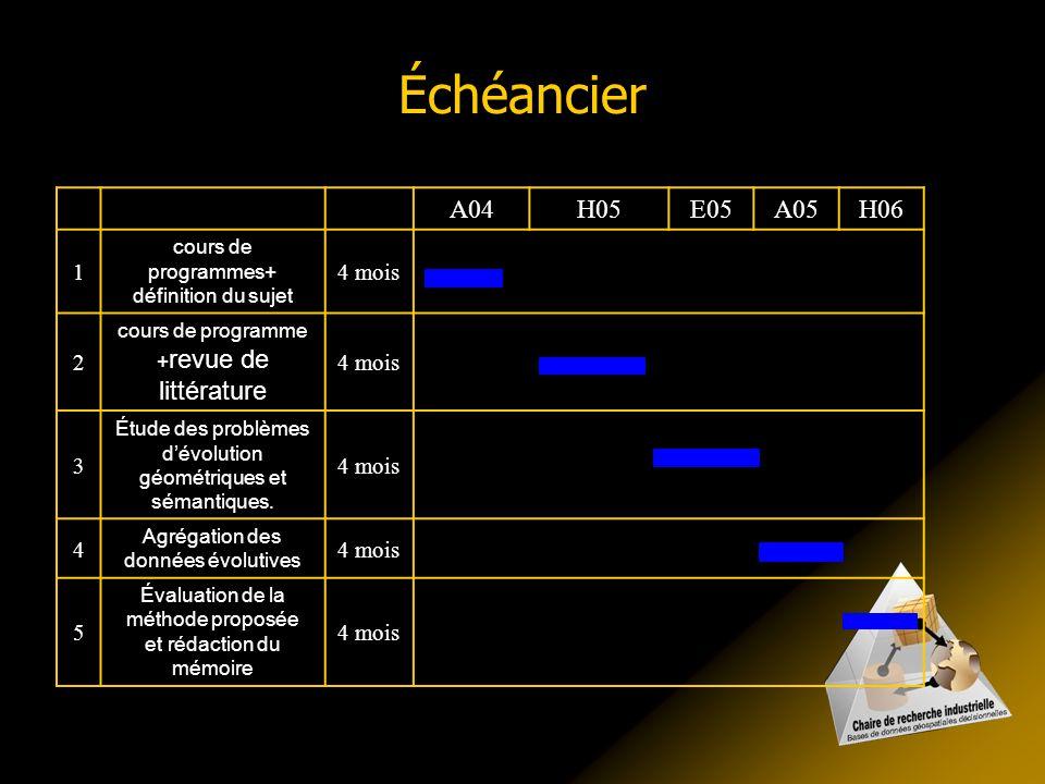 Échéancier A04. H05. E05. A05. H06. 1. cours de programmes+ définition du sujet. 4 mois. 2.