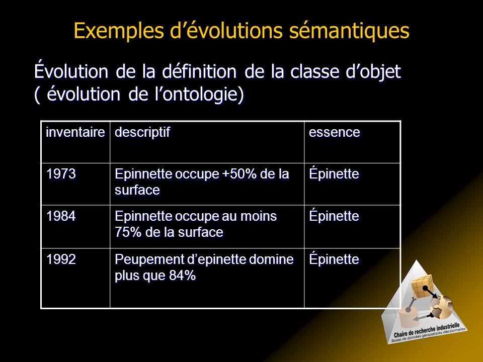 Exemples d'évolutions sémantiques