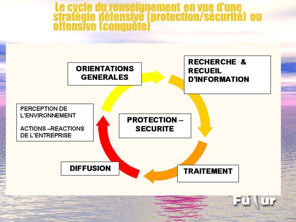 Le cycle du renseignement en vue d'une stratégie défensive (protection/sécurité) ou offensive (conquête)