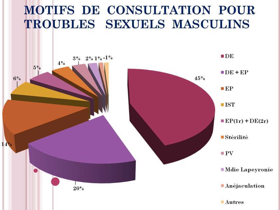 MOTIFS DE CONSULTATION POUR TROUBLES SEXUELS MASCULINS
