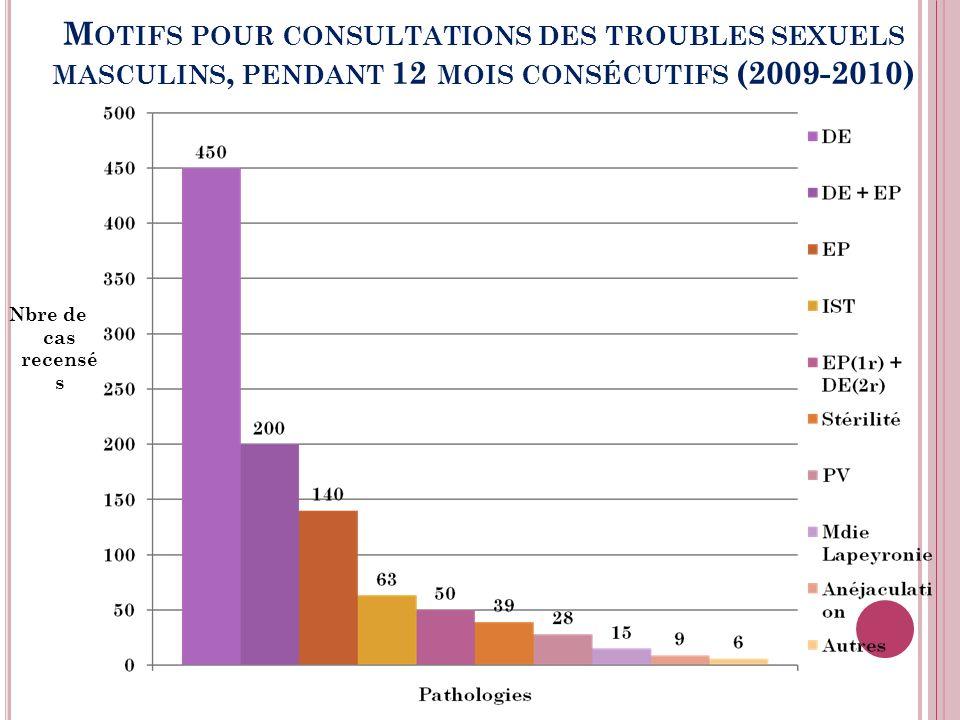 Motifs pour consultations des troubles sexuels masculins, pendant 12 mois consécutifs (2009-2010)