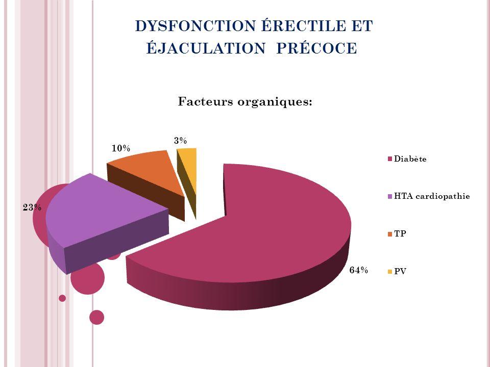 dysfonction érectile et éjaculation précoce