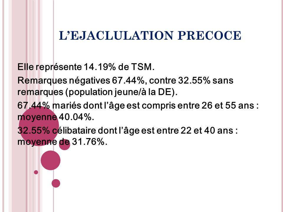 L'EJACLULATION PRECOCE
