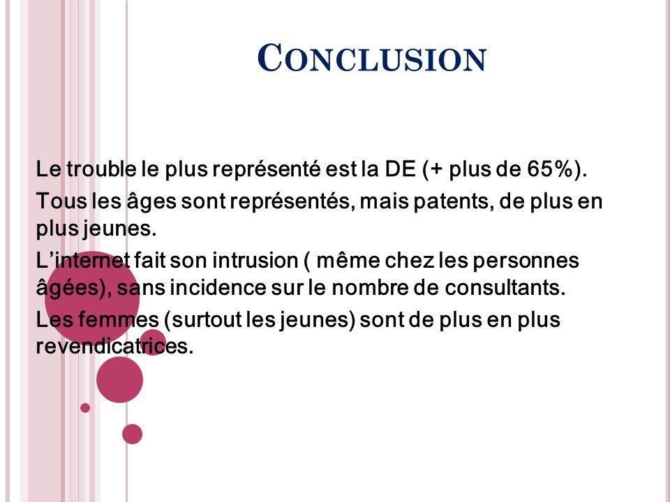 Conclusion Le trouble le plus représenté est la DE (+ plus de 65%).