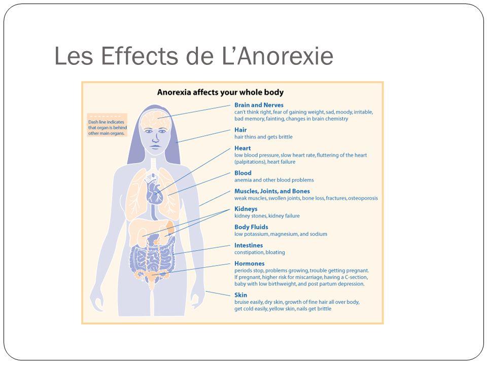 Les Effects de L'Anorexie