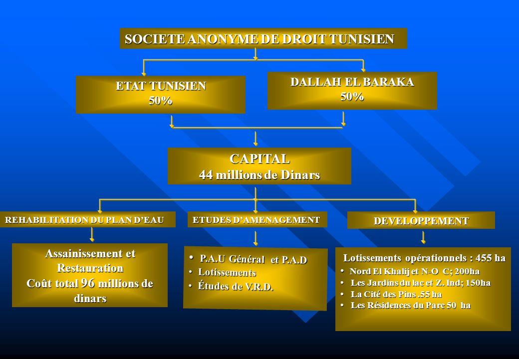 Assainissement et Restauration Coût total 96 millions de dinars
