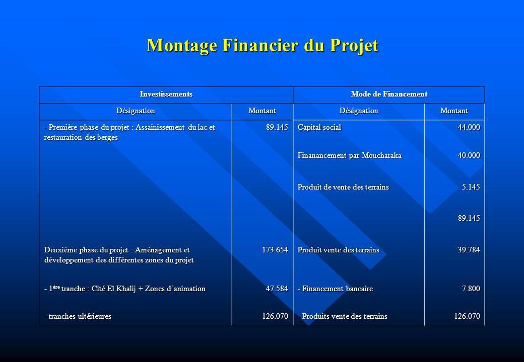 Montage Financier du Projet