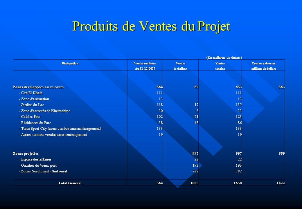 Produits de Ventes du Projet