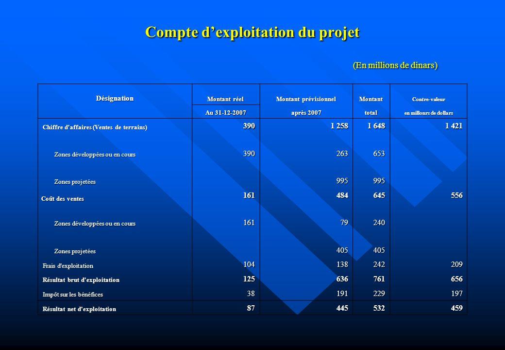 Compte d'exploitation du projet (En millions de dinars)