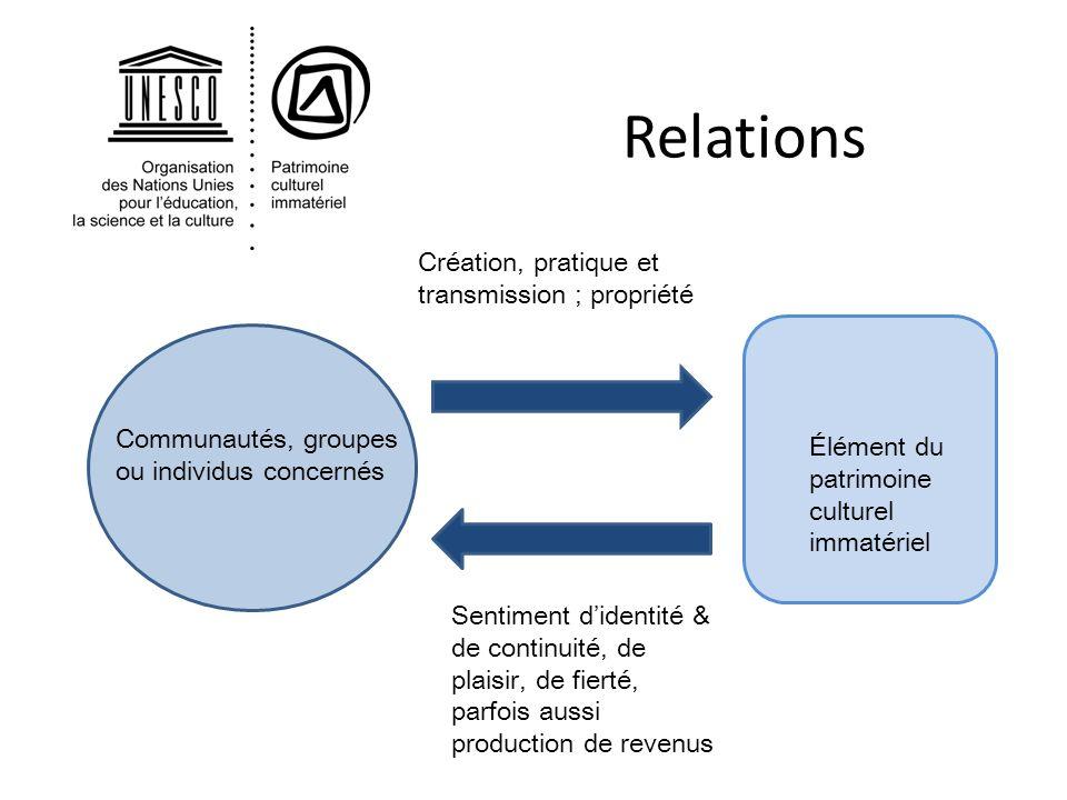 Relations Création, pratique et transmission ; propriété