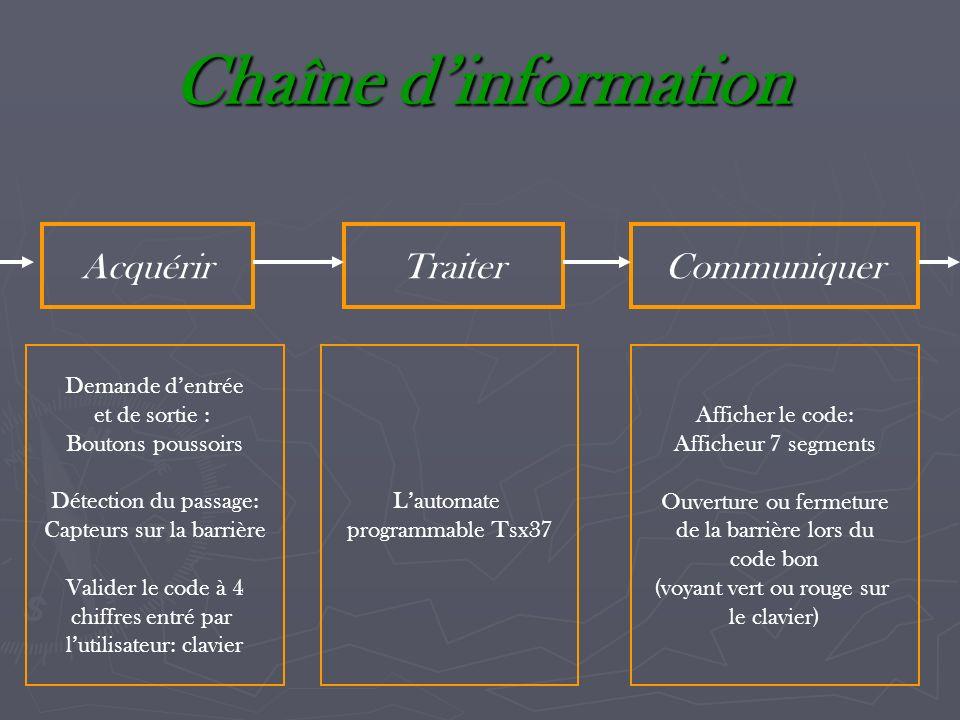 Chaîne d'information Acquérir Traiter Communiquer Demande d'entrée