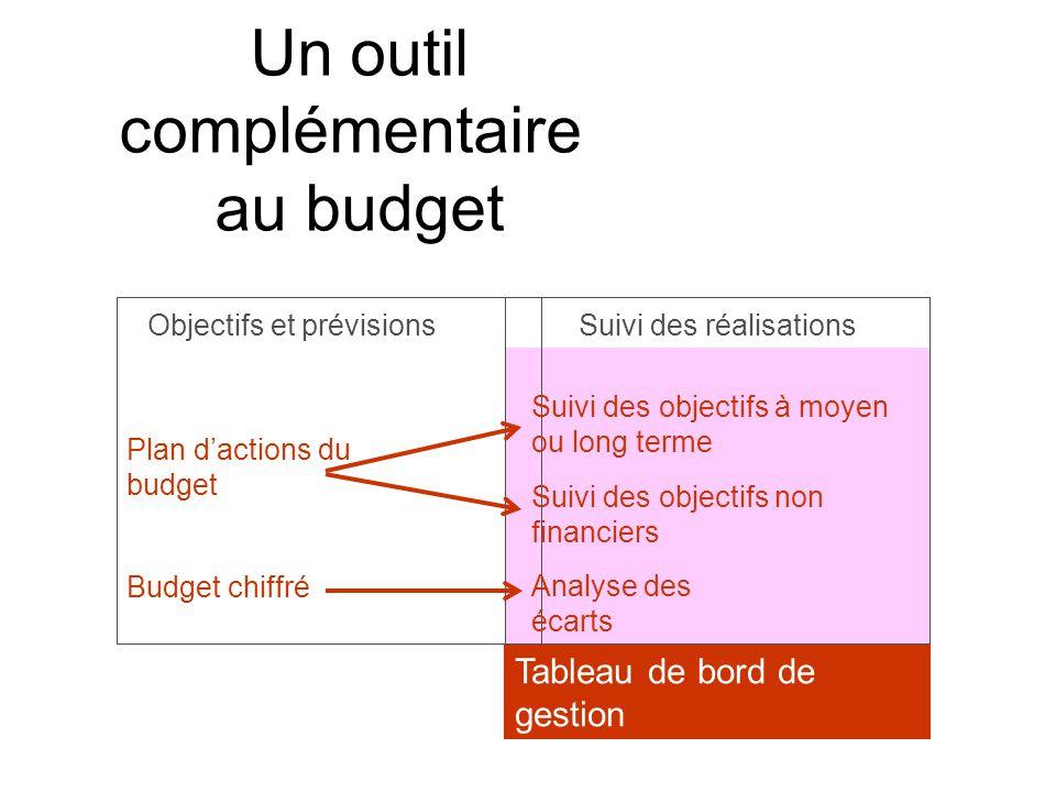 Un outil complémentaire au budget