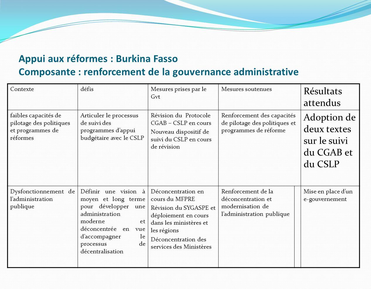Appui aux réformes : Burkina Fasso Composante : renforcement de la gouvernance administrative