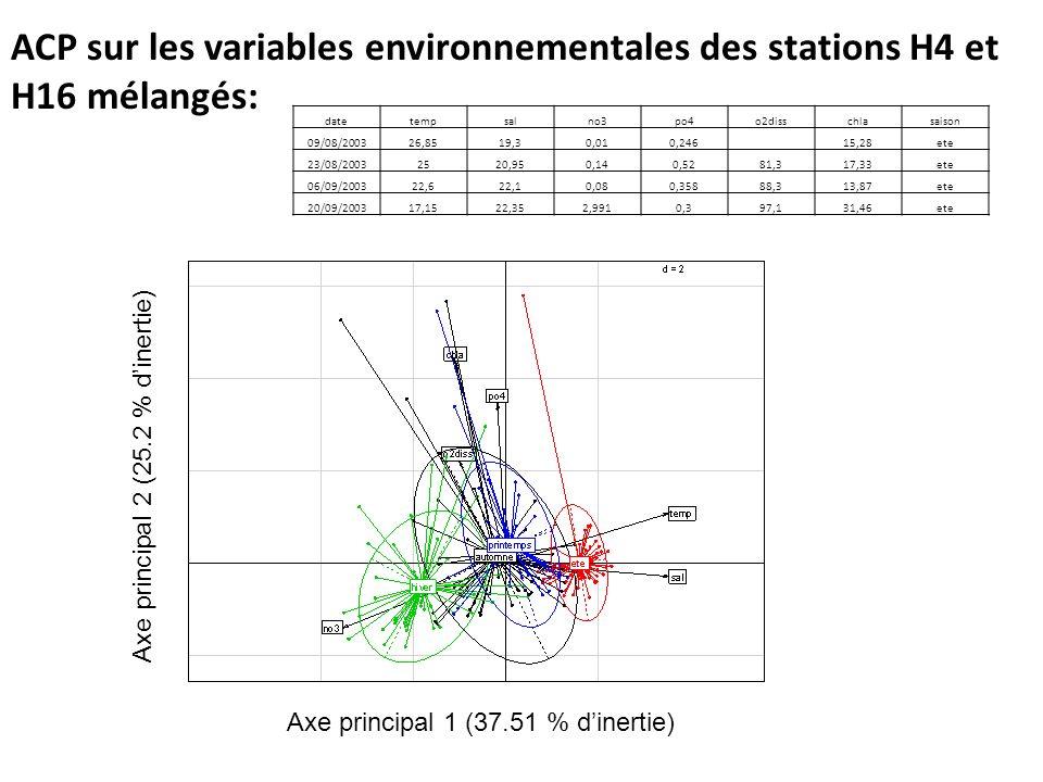 ACP sur les variables environnementales des stations H4 et H16 mélangés: