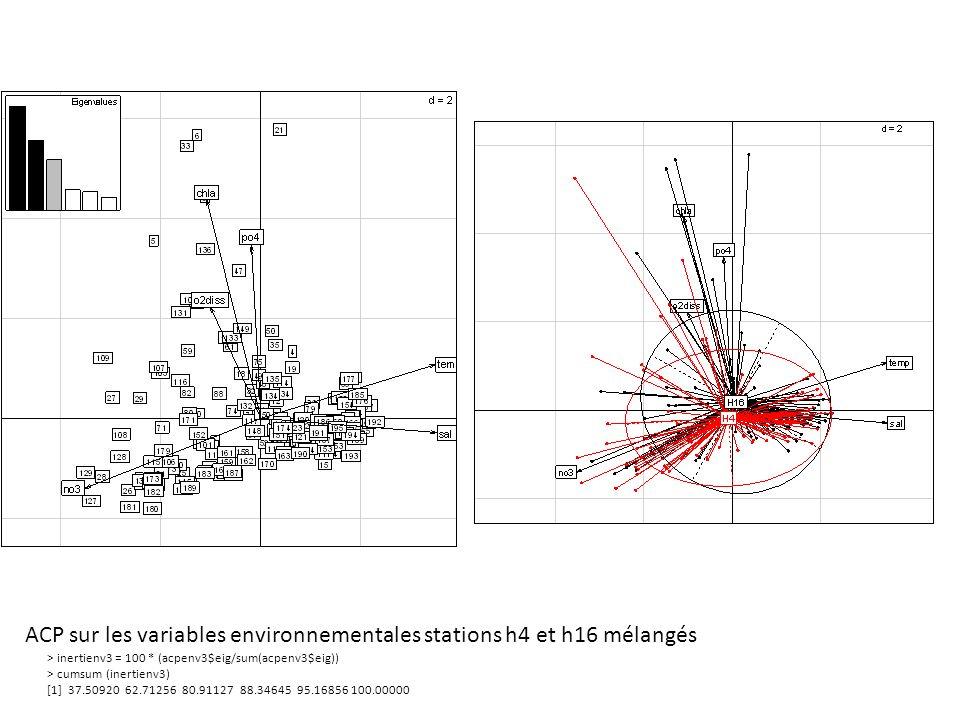 ACP sur les variables environnementales stations h4 et h16 mélangés