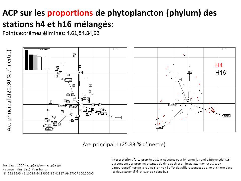 ACP sur les proportions de phytoplancton (phylum) des stations h4 et h16 mélangés: