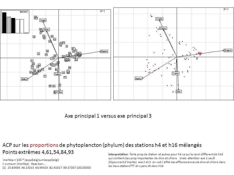 Axe principal 1 versus axe principal 3